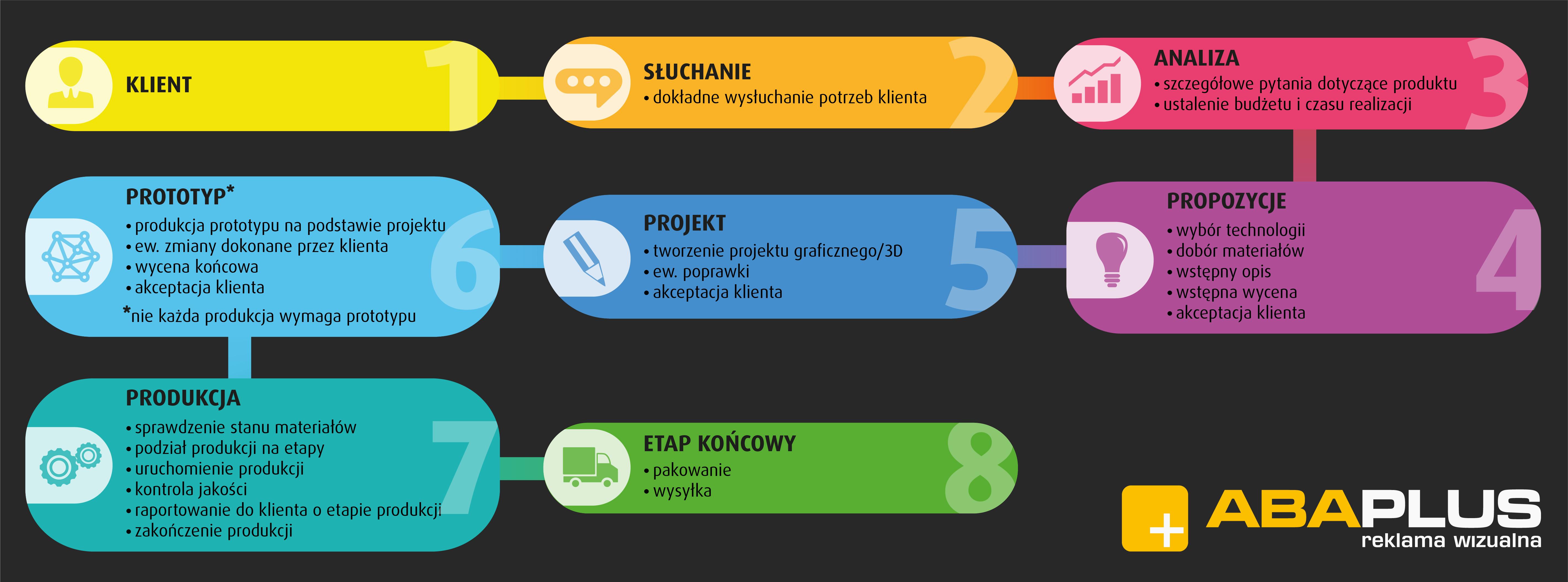 Infografika pracy z klientem